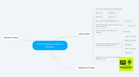 Mind Map: Convert Videos to Amazon Reviews