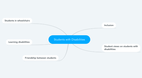 Mind Map: Students with Disabilities