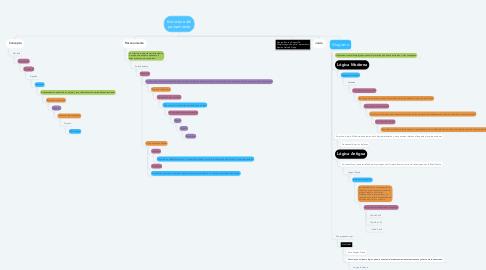 Mind Map: Estructura del pensamiento