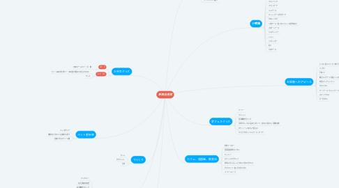 Mind Map: 新商品提案