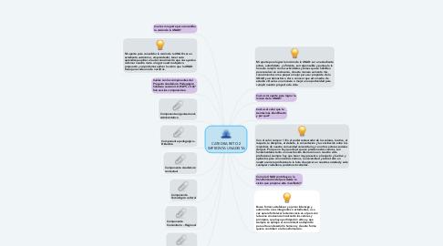 Mind Map: CATEDRA RETO 2 IMPRONTA UNADISTA