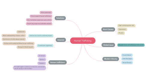 Mind Map: Human Trafficking