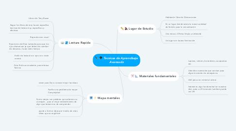 Mind Map: Tecnicas de Aprendisaje Avanzado