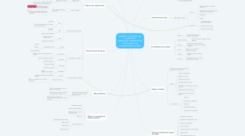 Mind Map: Unidad 2. Los grupos, los equipos y la  organización. Análisis de las  características del  comportamiento grupal.