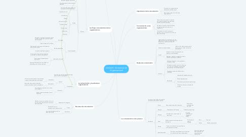 Mind Map: Unidad 3. Comunicación Organizacional