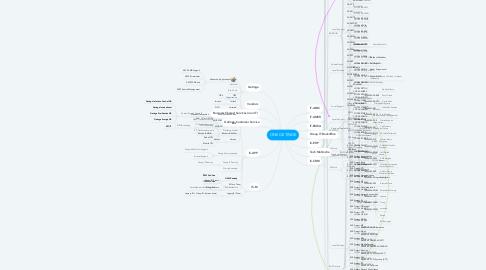 Mind Map: ONE GETINGE