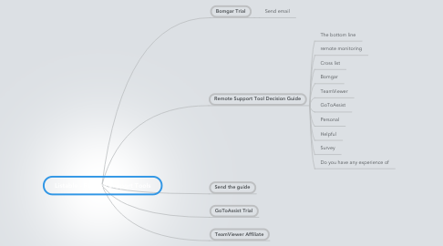 Mind Map: Listable - Remote Support Tools