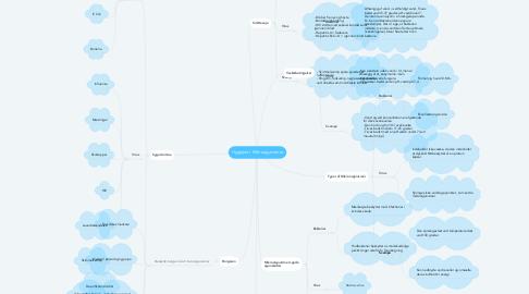 Mind Map: Hygiejne / Mikrooganismer