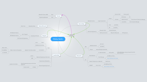Mind Map: Wesley Hamlin