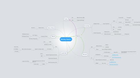 Mind Map: Wesley Hamlin