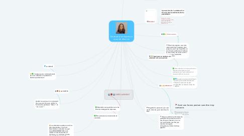 Mind Map: Entretien d' embauche et oraux de sélection