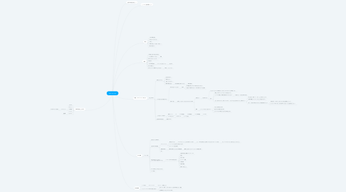 Mind Map: New my map