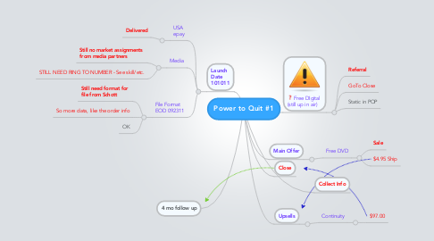 Mind Map: Power to Quit #1