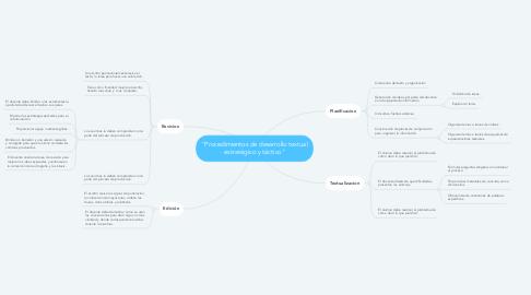 """Mind Map: """"Procedimientos de desarrollo textual estratégico y táctico"""""""