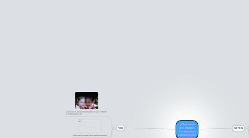 Mind Map: ¿Que seria del mundo sin aparatos electrónicos?