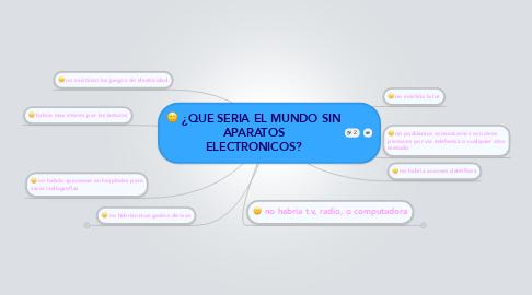 Mind Map: ¿QUE SERIA EL MUNDO SIN APARATOS ELECTRONICOS?