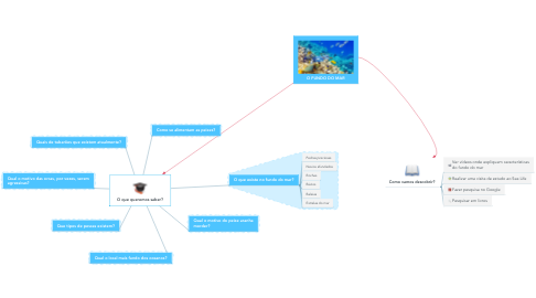 Mind Map: O que queremos saber?