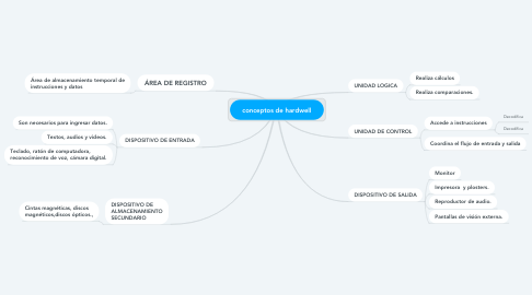 Mind Map: conceptos de hardwell