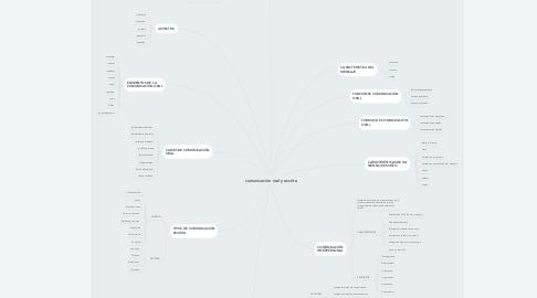 Mind Map: comunicación oral y escrita