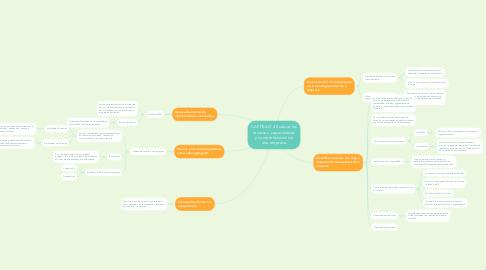 Mind Map: CAPÍTULO 4 Evaluar los recursos, capacidades y competitividad de una empresa