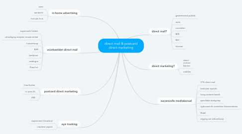Mind Map: direct mail & postcard direct marketing