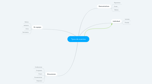 Mind Map: Tipos de eventos