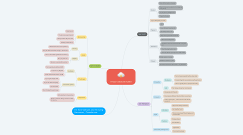 Mind Map: RYAN'S BRAINSTORM