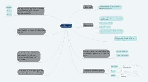 Mind Map: Lex Rogatae