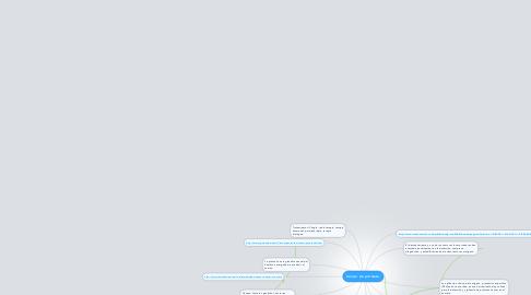 Mind Map: Cáncer de próstata.