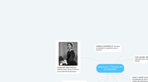 Mind Map: MODELOS Y TEORÍAS DE ENFERMERÍA