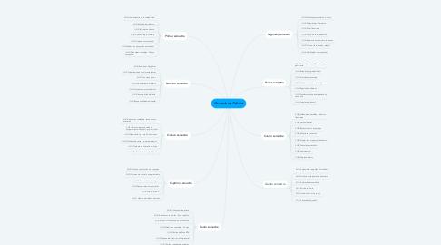 Mind Map: Contaduría Pública
