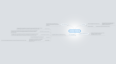 Mind Map: www.marissaevans.com