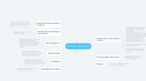 Mind Map: Entrevista a Rene Zapata