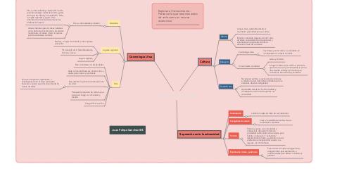 Mind Map: Literatura Etnica U'wa