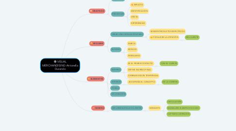 Mind Map: VISUAL MERCHANDISING-Antonella Durando
