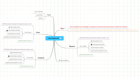 Mind Map: Loja Imaginarium