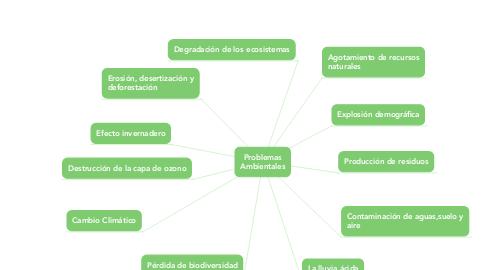 Mind Map: Problemas Ambientales