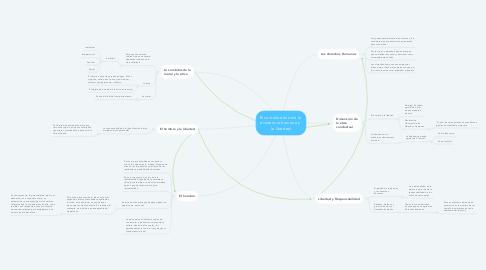 Mind Map: El sentido ético de la  existencia humana y  la libertad
