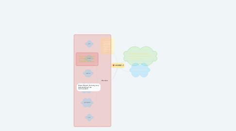 Mind Map: HUMSS 2