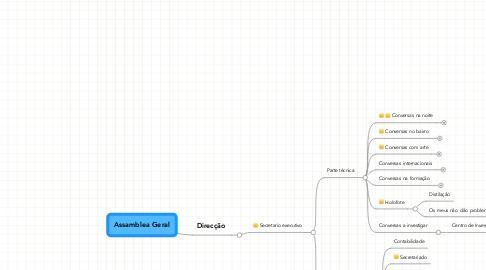 Mind Map: Assamblea Geral