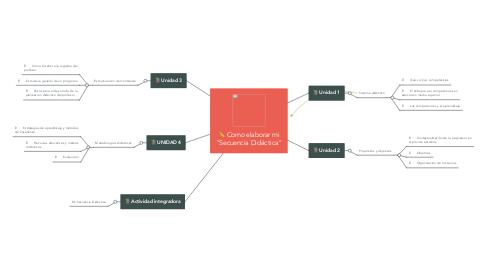 """Mind Map: Como elaborar mi """"Secuencia Didáctica"""""""
