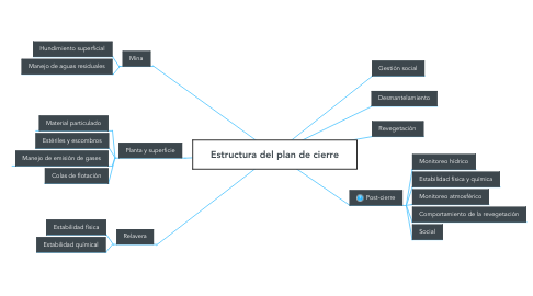 Mind Map: Estructura del plan de cierre