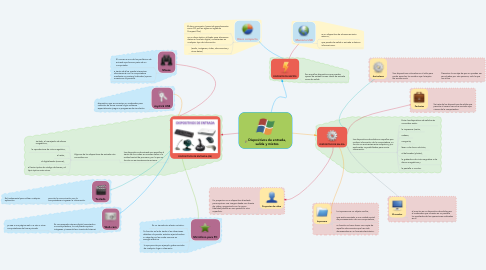 Mind Map: Dispositivos de entrada, salida y mixtos