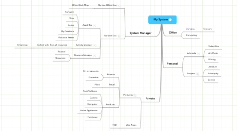 Mind Map: My System