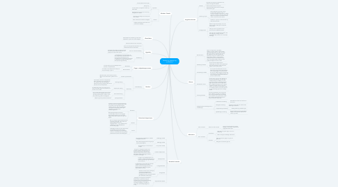 Mind Map: Tænkning, læring og motivation