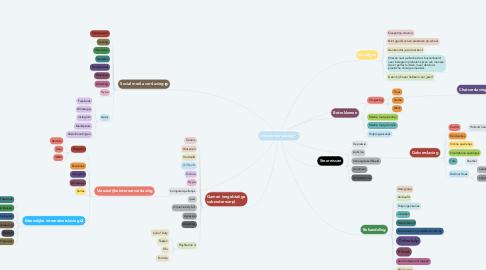 Mind Map: Internetverslaving