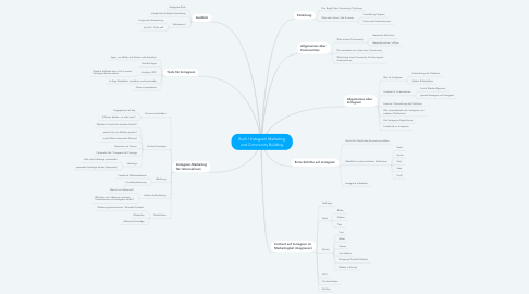 Mind Map: Buch | Instagram Marketing und Community Building