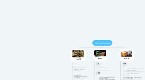 Mind Map: História da Logística