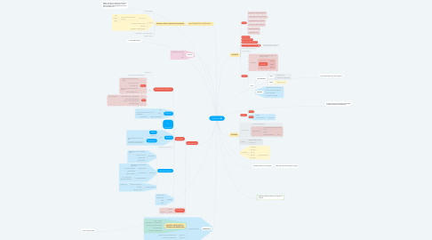 Mind Map: ESTÔMAGO