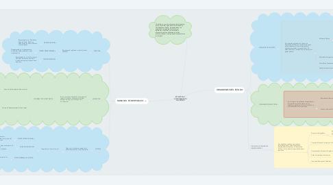 Mind Map: ESTRUCTURA Y FUNCIONAMIENTO DEL ESTADO